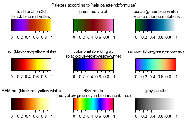 Id Pm3dcolorsdemv 14 2010 10 31 191402 Mikulik Exp Test Of Color Modes For Pm3d Palettes Multiplot With Some The Recommended