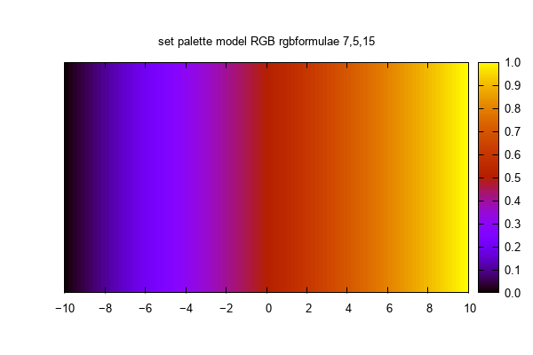 Gnuplot Color Palette Color Models Set Palette