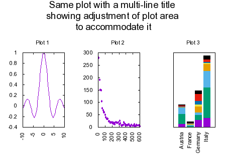 Gnuplot demo script layoutm set multiplot layout 13 title same plot with a multi line titlenshowing adjustment of plot arean to accommodate it font 14 set xtics rotate set ccuart Choice Image