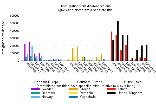 Gnuplot demo script histogramsm newhistogram keyword to plot set title immigration from different regionsngive each histogram a separate title set key under nobox set style ccuart Gallery